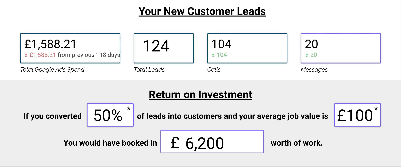plumbing lead generation results